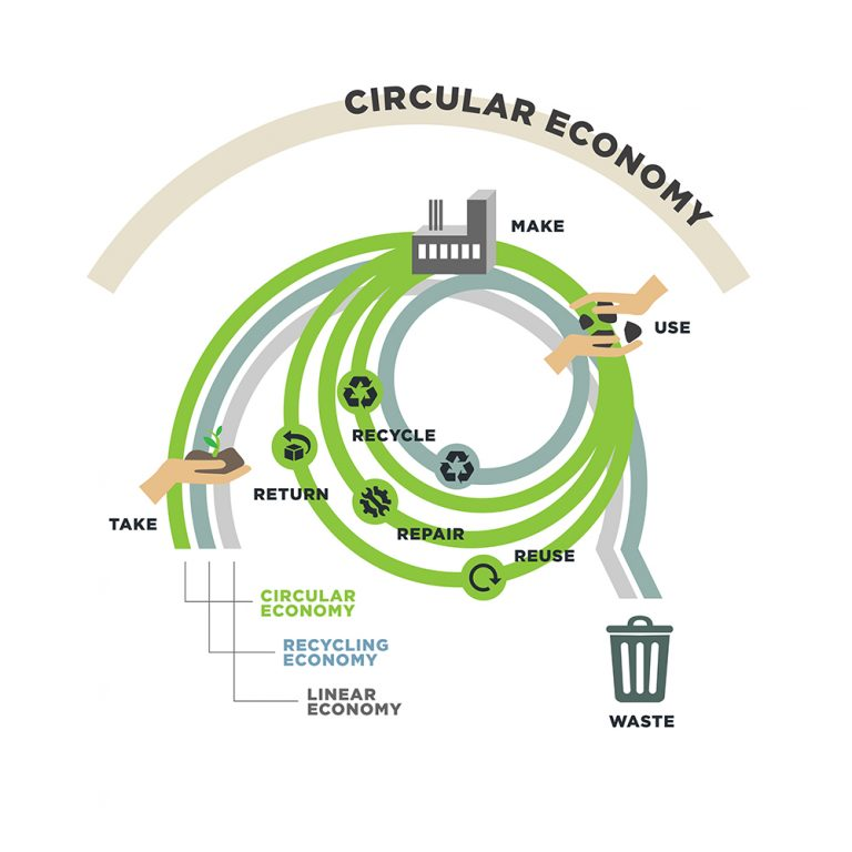 circular economy infographic BiCircular sustainable ecological fashion wear clothes